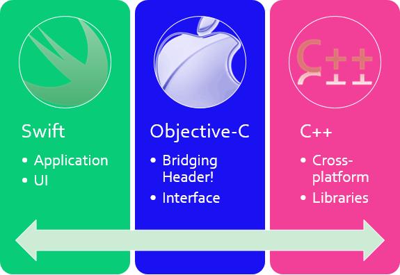 The spectrum between Swift and C++